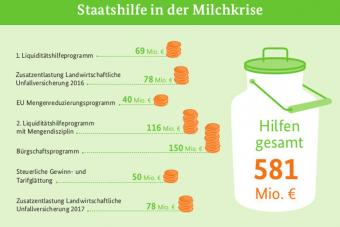 Staatshilfe, BMEL, Milch