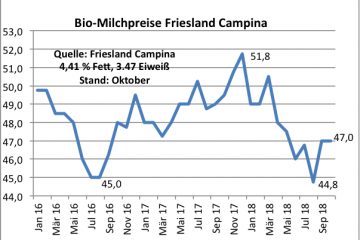Biomilch Friesland